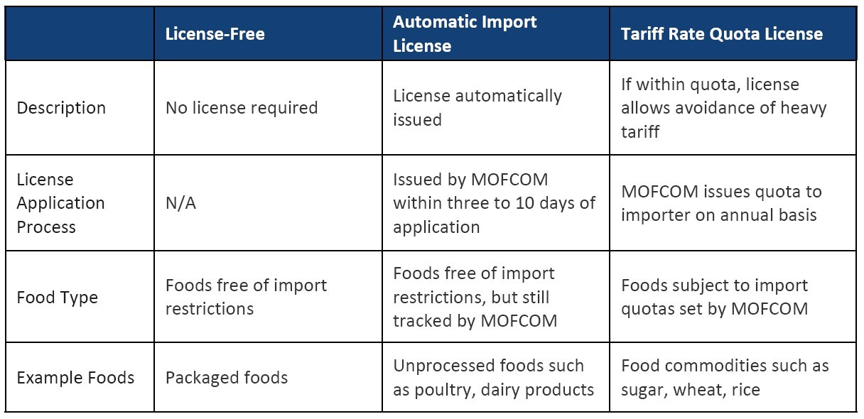 Importing Food Into China Steps And Strategic Considerations